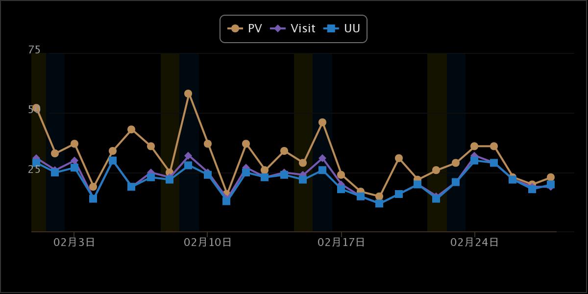 Chart20140200_01